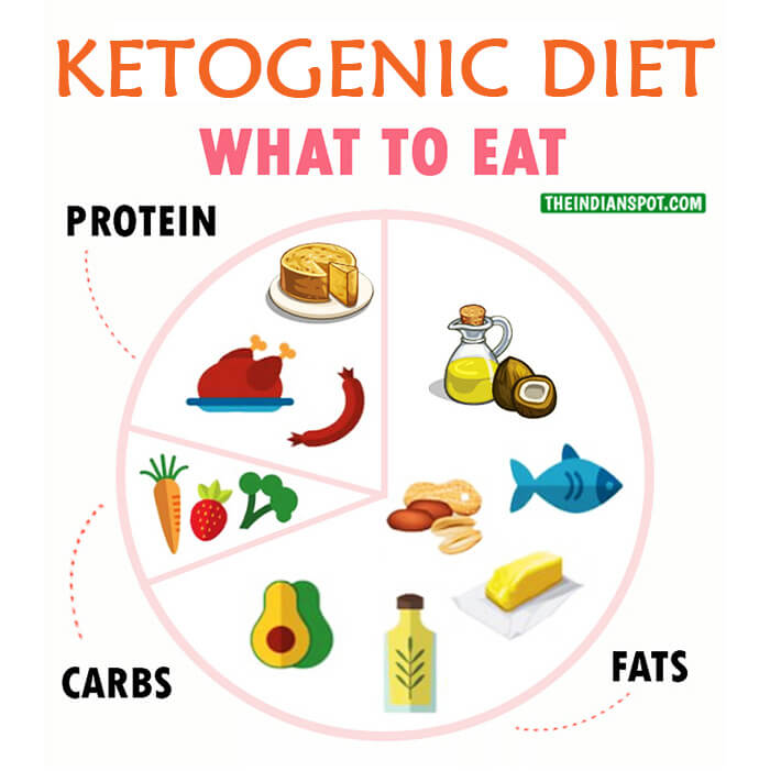 WHAT AFTER KETO-DIET